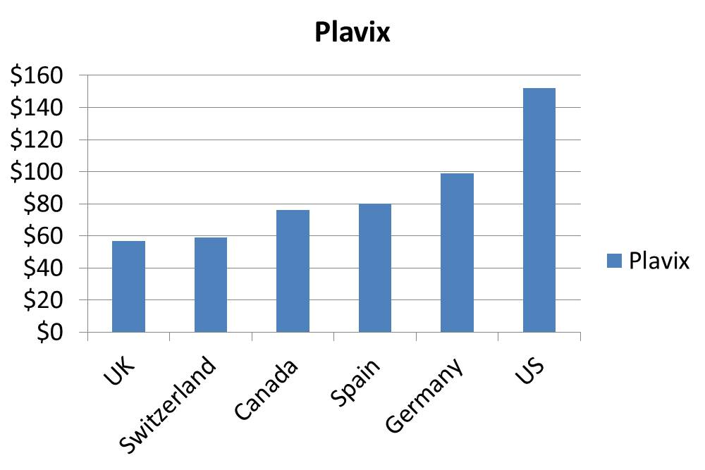 Plavix Without Prescription
